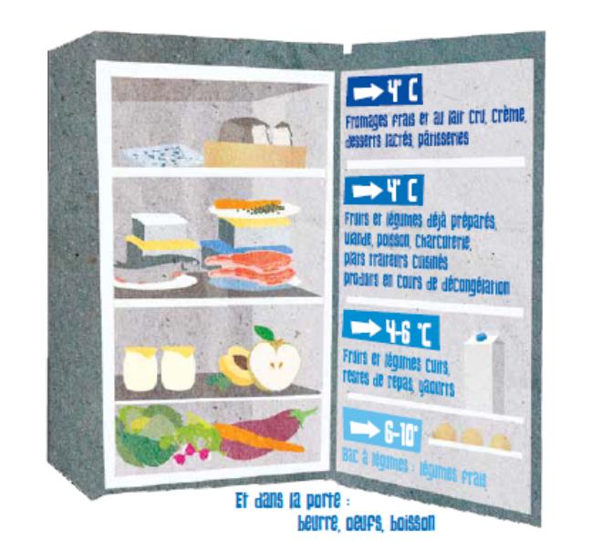 La lutte contre le gaspillage alimentaire seapfa - Cuisiner les restes du frigo ...